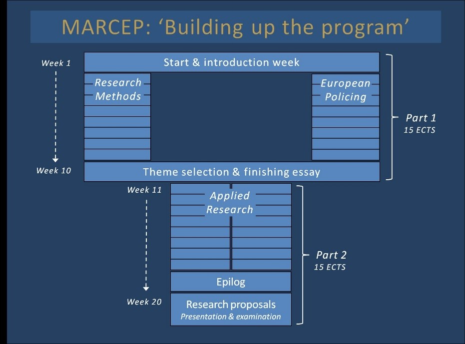 MRCEP Building up the program